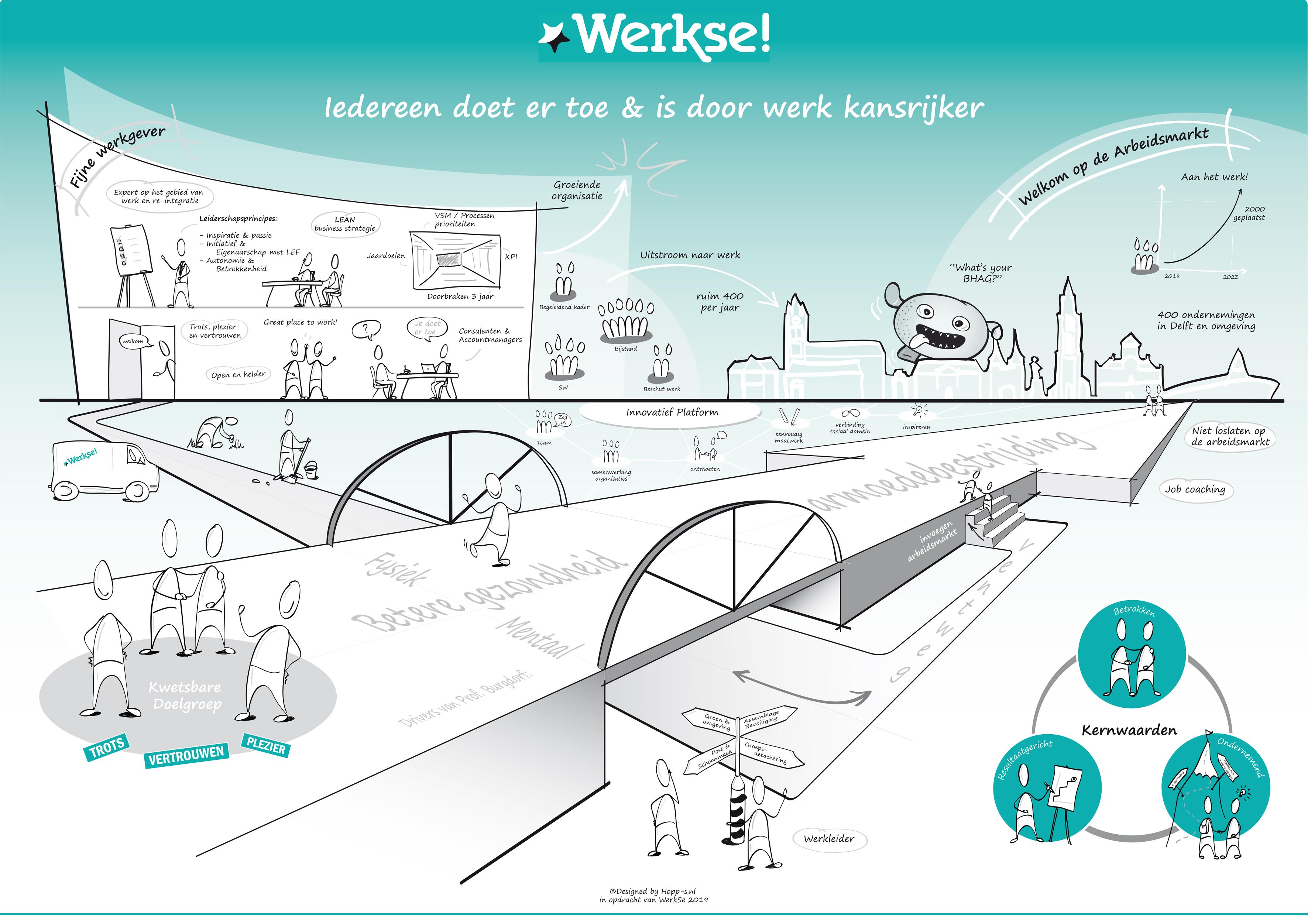 Werkse infographic door hopps