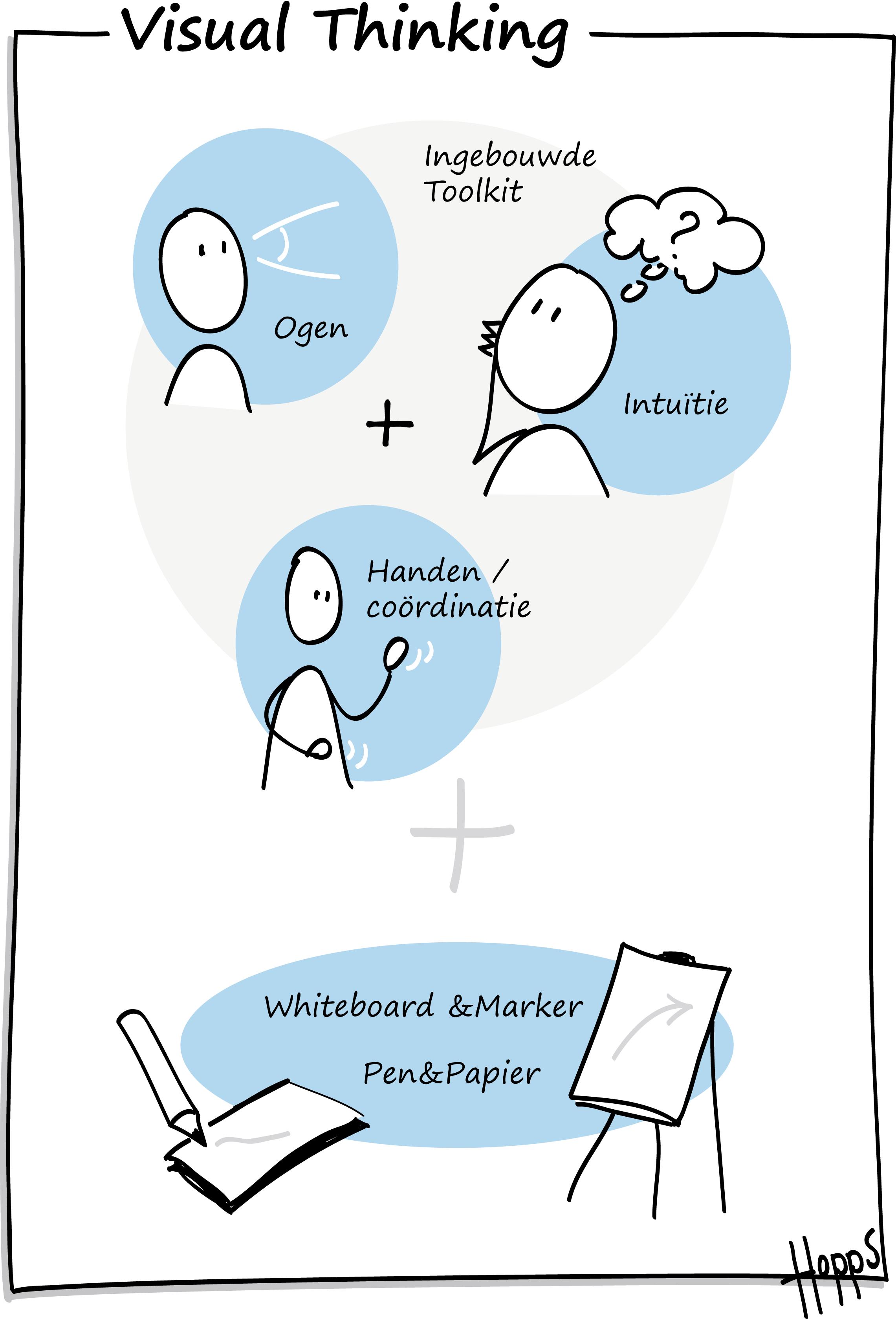 welke tool gebruik je bij visual thinking