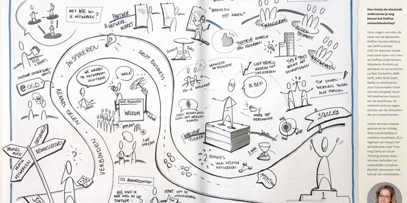 Hopps-Visual-thinking-zakelijk-tekenen-startersmeetup