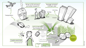 Overview for animation on footprint calculation for Greenhouse Marketeers