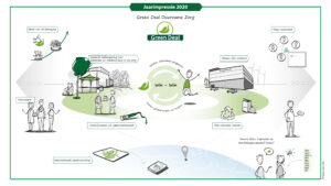 Jaarimpressie 2020 Hopps voor PDZ - programma Duurzame Zorg