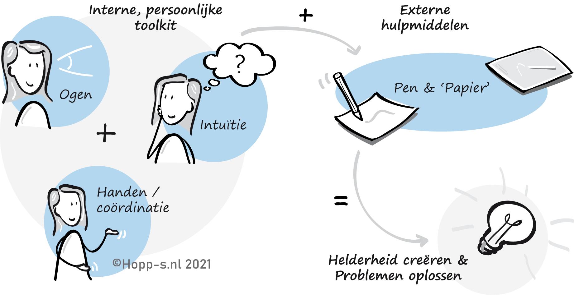 Visual thinking tools Hopps